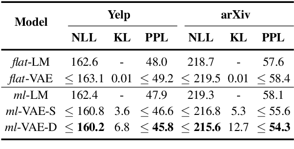 Figure 3 for Towards Generating Long and Coherent Text with Multi-Level Latent Variable Models