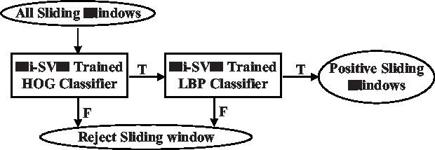 Figure 1 from Fast human detection using mi-sVM and a
