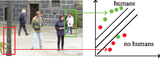 Figure 2 from Fast human detection using mi-sVM and a cascade of HOG