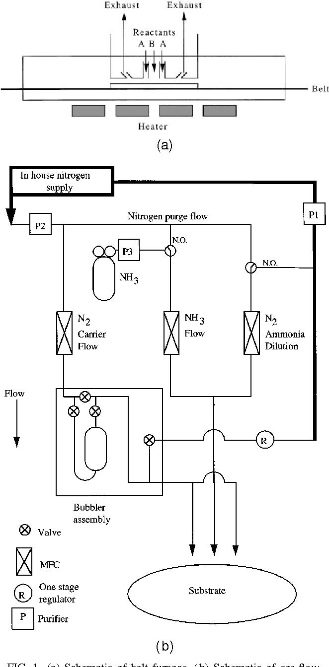 (a) Schematic of belt furnace. (b) Schematic