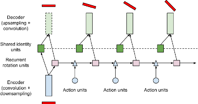 Figure 2 for Weakly-supervised Disentangling with Recurrent Transformations for 3D View Synthesis