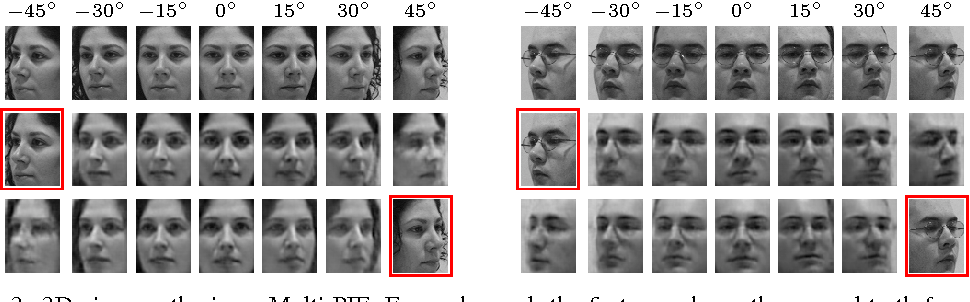 Figure 3 for Weakly-supervised Disentangling with Recurrent Transformations for 3D View Synthesis