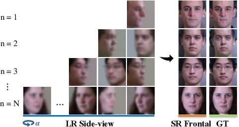 Figure 1 for SuperFront: From Low-resolution to High-resolution Frontal Face Synthesis