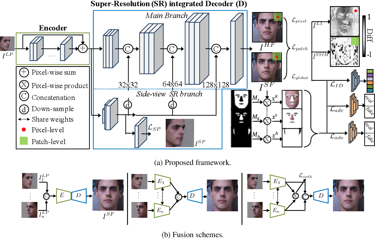 Figure 2 for SuperFront: From Low-resolution to High-resolution Frontal Face Synthesis