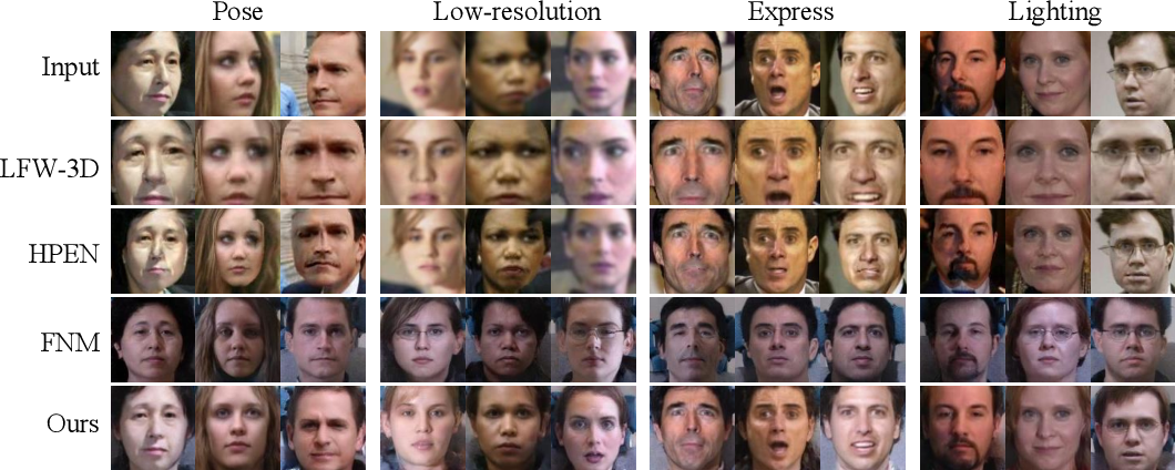 Figure 4 for SuperFront: From Low-resolution to High-resolution Frontal Face Synthesis