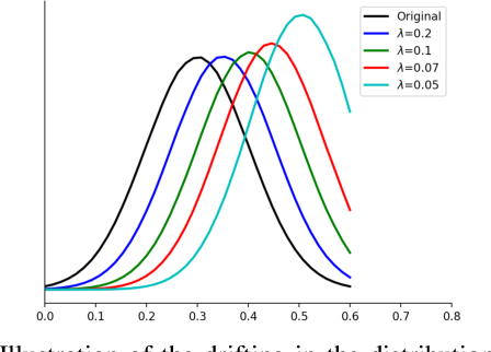 Figure 3 for DR Loss: Improving Object Detection by Distributional Ranking