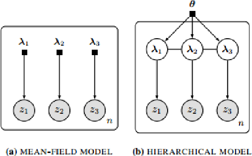 Figure 1 for Variational Inference via Transformations on Distributions