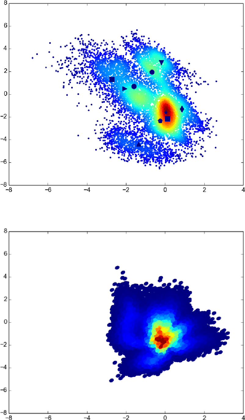 Figure 3 for Variational Inference via Transformations on Distributions