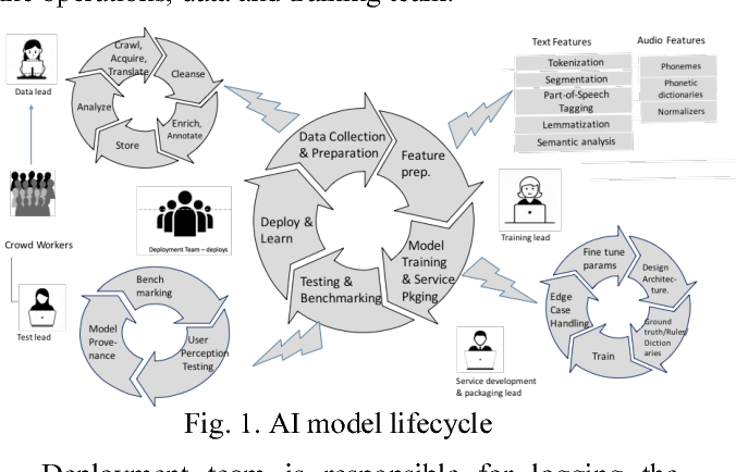 Figure 1 for Characterizing machine learning process: A maturity framework