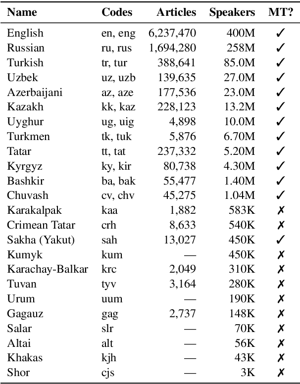 Figure 1 for A Large-Scale Study of Machine Translation in the Turkic Languages