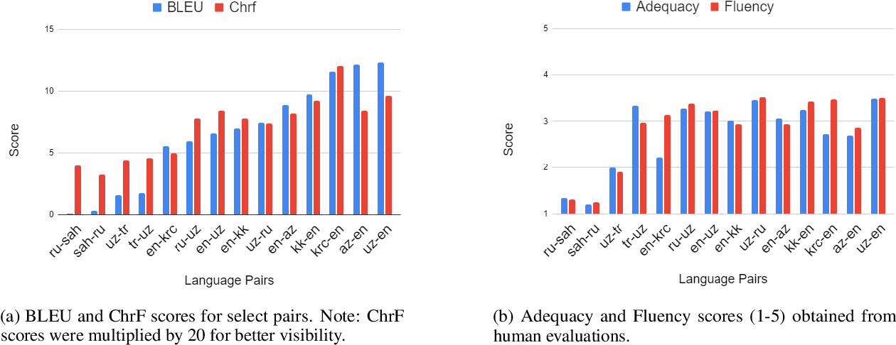 Figure 2 for A Large-Scale Study of Machine Translation in the Turkic Languages