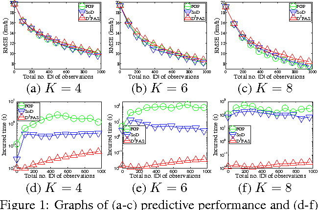 Figure 1 for Decentralized Data Fusion and Active Sensing with Mobile Sensors for Modeling and Predicting Spatiotemporal Traffic Phenomena