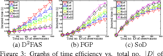 Figure 3 for Decentralized Data Fusion and Active Sensing with Mobile Sensors for Modeling and Predicting Spatiotemporal Traffic Phenomena
