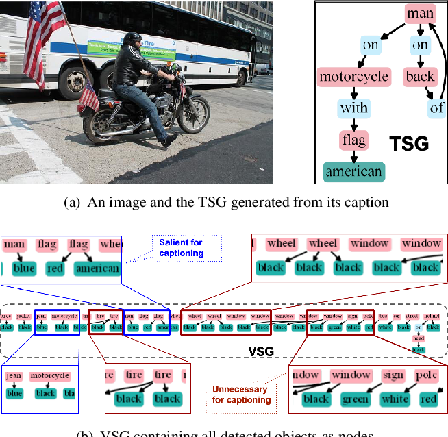 Figure 3 for SG2Caps: Revisiting Scene Graphs for Image Captioning