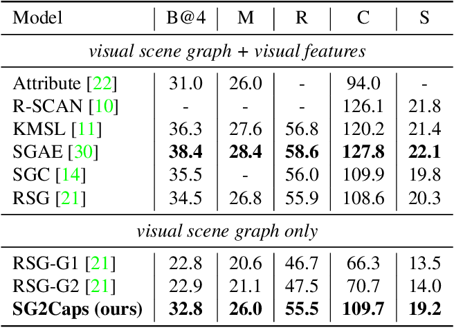 Figure 4 for SG2Caps: Revisiting Scene Graphs for Image Captioning