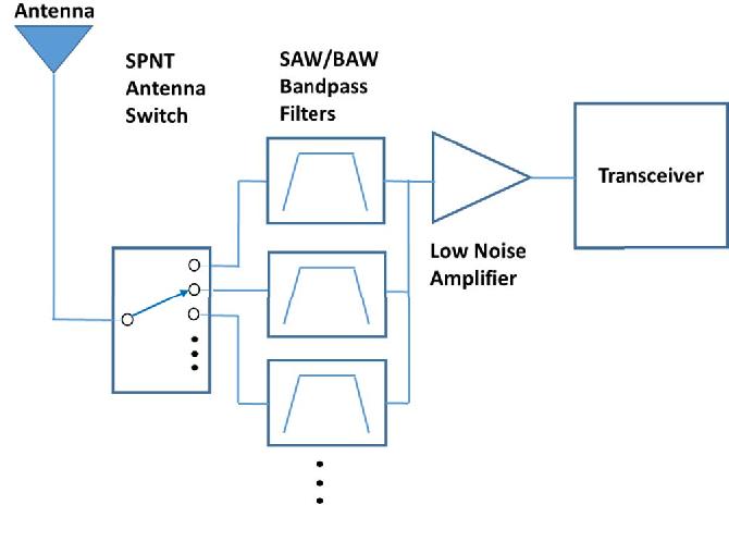 The 5G Effect on RF Filter Technologies - Semantic Scholar