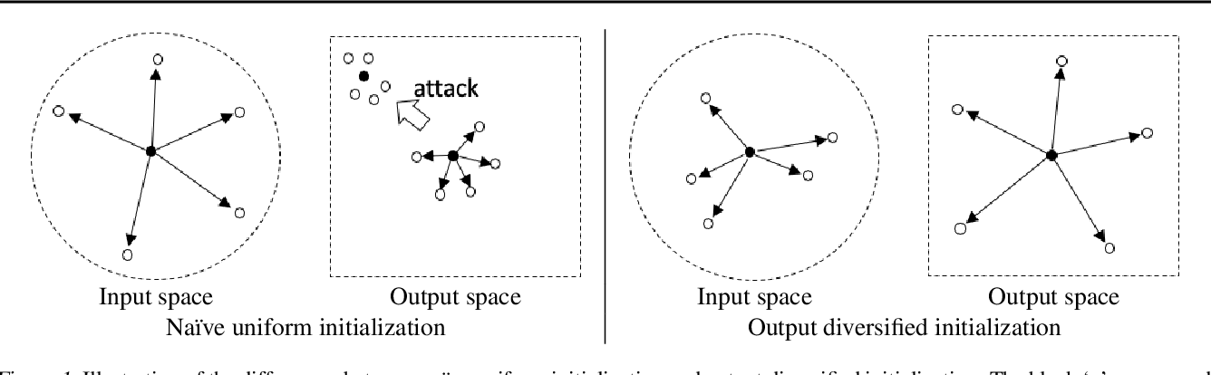 Figure 1 for Output Diversified Initialization for Adversarial Attacks