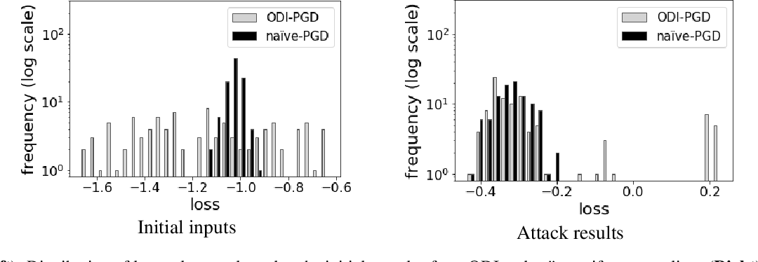 Figure 3 for Output Diversified Initialization for Adversarial Attacks