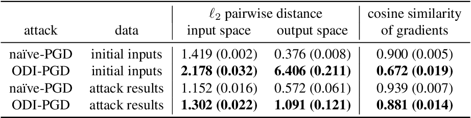 Figure 2 for Output Diversified Initialization for Adversarial Attacks