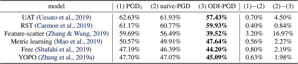 Figure 4 for Output Diversified Initialization for Adversarial Attacks