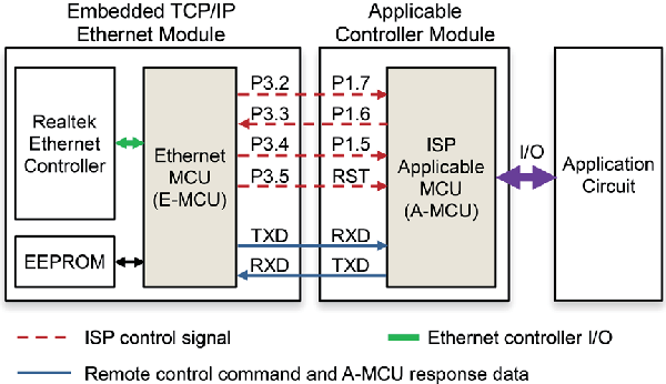 hardware block diagram of 8051 net-isp