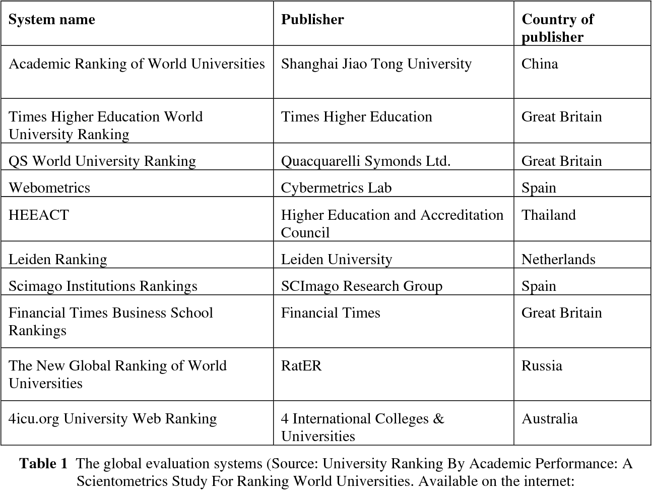 PDF] E-LEARNING AND THE TOP 200 UNIVERSITIES ACCORDING TO THE