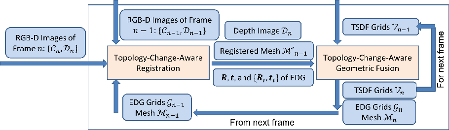Figure 1 for Topology-Change-Aware Volumetric Fusion for Dynamic Scene Reconstruction