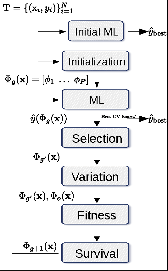 Figure 1 for Ensemble representation learning: an analysis of fitness and survival for wrapper-based genetic programming methods