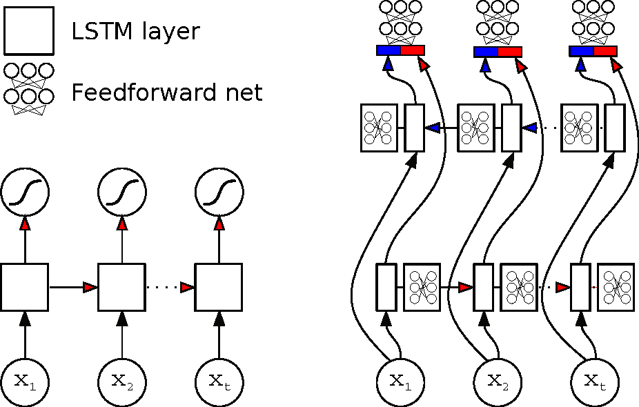 Figure 1 for Protein Secondary Structure Prediction with Long Short Term Memory Networks