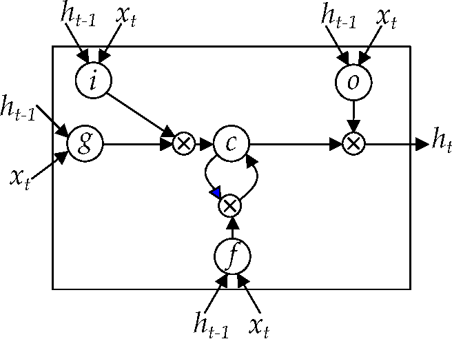 Figure 3 for Protein Secondary Structure Prediction with Long Short Term Memory Networks