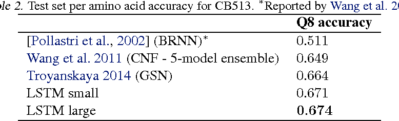 Figure 4 for Protein Secondary Structure Prediction with Long Short Term Memory Networks
