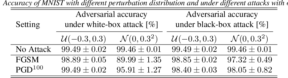 Figure 1 for Constant Random Perturbations Provide Adversarial Robustness with Minimal Effect on Accuracy