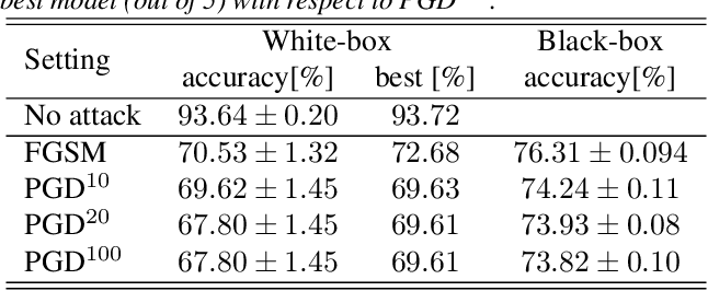 Figure 3 for Constant Random Perturbations Provide Adversarial Robustness with Minimal Effect on Accuracy