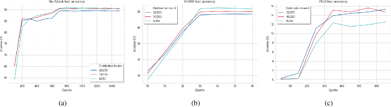 Figure 2 for Constant Random Perturbations Provide Adversarial Robustness with Minimal Effect on Accuracy