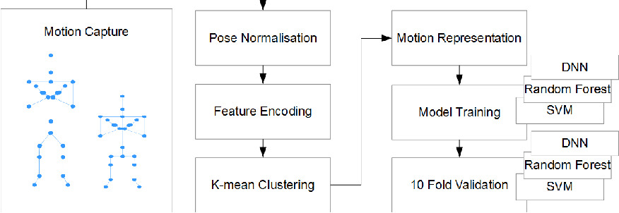 Figure 1 for A Comparative Study of the Clinical use of Motion Analysis from Kinect Skeleton Data