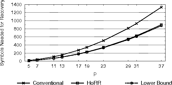 Figure 2 From On The Speedup Of Recovery In Large Scale Erasure