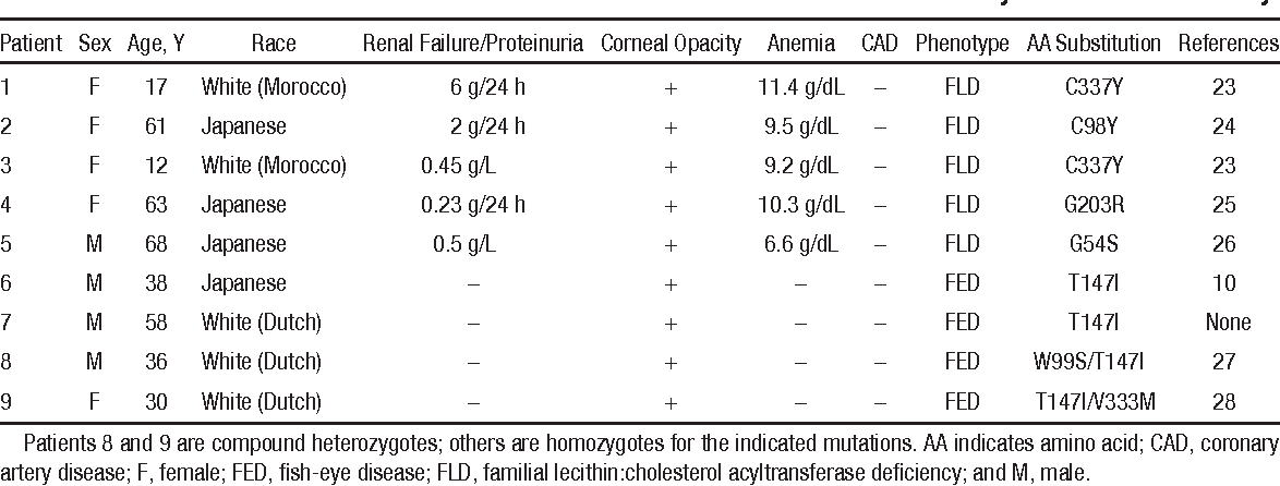 Table 1. Clinical and Molecular Characteristics of Patients With Lecithin:Cholesterol Acyltransferase Deficiency