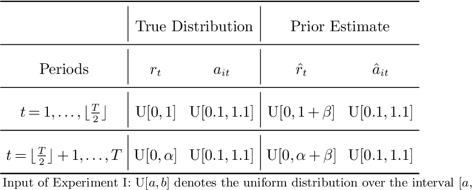 Figure 1 for Online Stochastic Optimization with Wasserstein Based Non-stationarity