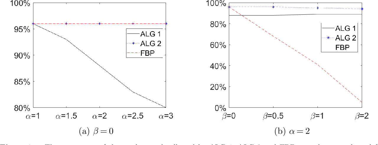 Figure 2 for Online Stochastic Optimization with Wasserstein Based Non-stationarity