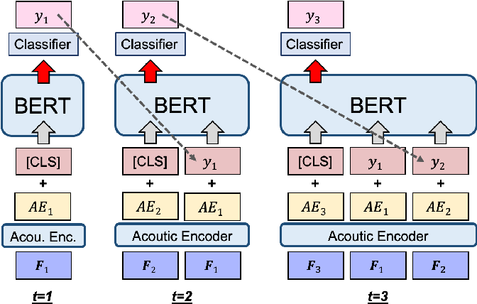 Figure 1 for Speech Recognition by Simply Fine-tuning BERT
