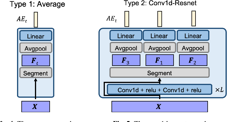 Figure 4 for Speech Recognition by Simply Fine-tuning BERT
