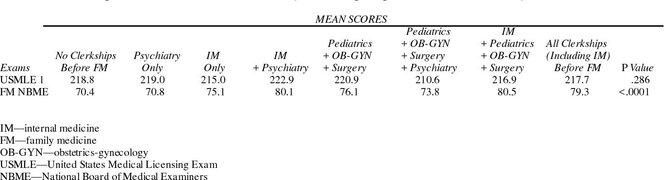 Internal Medicine Exam