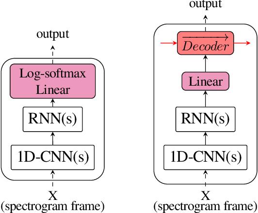 Figure 2 for A Data Efficient End-To-End Spoken Language Understanding Architecture