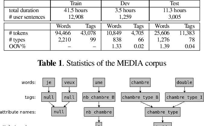 Figure 1 for A Data Efficient End-To-End Spoken Language Understanding Architecture