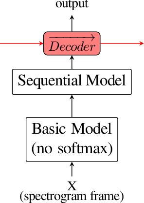 Figure 4 for A Data Efficient End-To-End Spoken Language Understanding Architecture