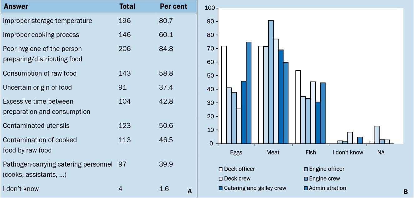 PDF] Survey on food hygiene knowledge on board ships  - Semantic Scholar
