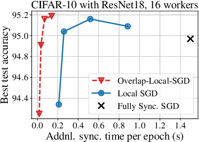 Figure 1 for Overlap Local-SGD: An Algorithmic Approach to Hide Communication Delays in Distributed SGD