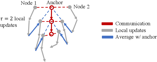Figure 3 for Overlap Local-SGD: An Algorithmic Approach to Hide Communication Delays in Distributed SGD