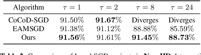 Figure 4 for Overlap Local-SGD: An Algorithmic Approach to Hide Communication Delays in Distributed SGD