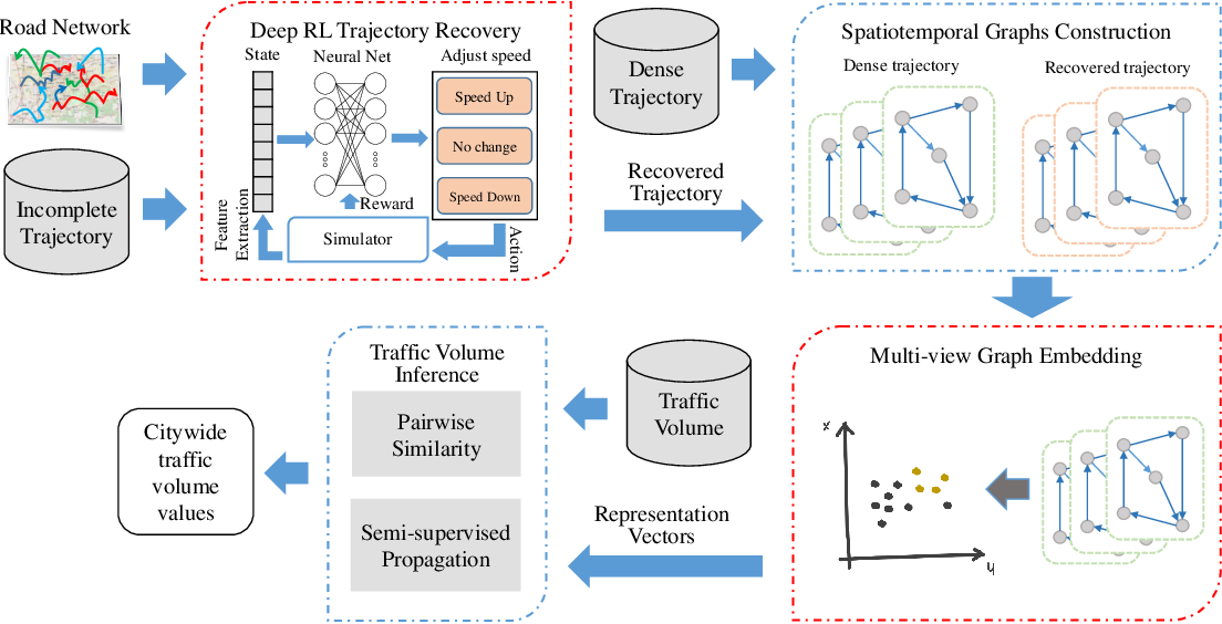 Figure 1 for Joint Modeling of Dense and Incomplete Trajectories for Citywide Traffic Volume Inference